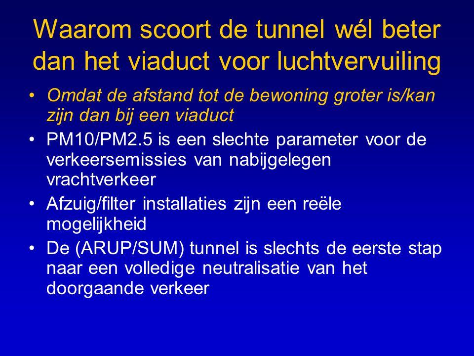Waarom scoort de tunnel wél beter dan het viaduct voor luchtvervuiling Omdat de afstand tot de bewoning groter is/kan zijn dan bij een viaduct PM10/PM