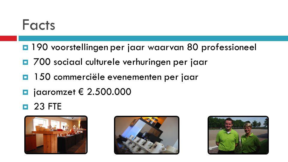 Facts  190 voorstellingen per jaar waarvan 80 professioneel  700 sociaal culturele verhuringen per jaar  150 commerciële evenementen per jaar  jaa