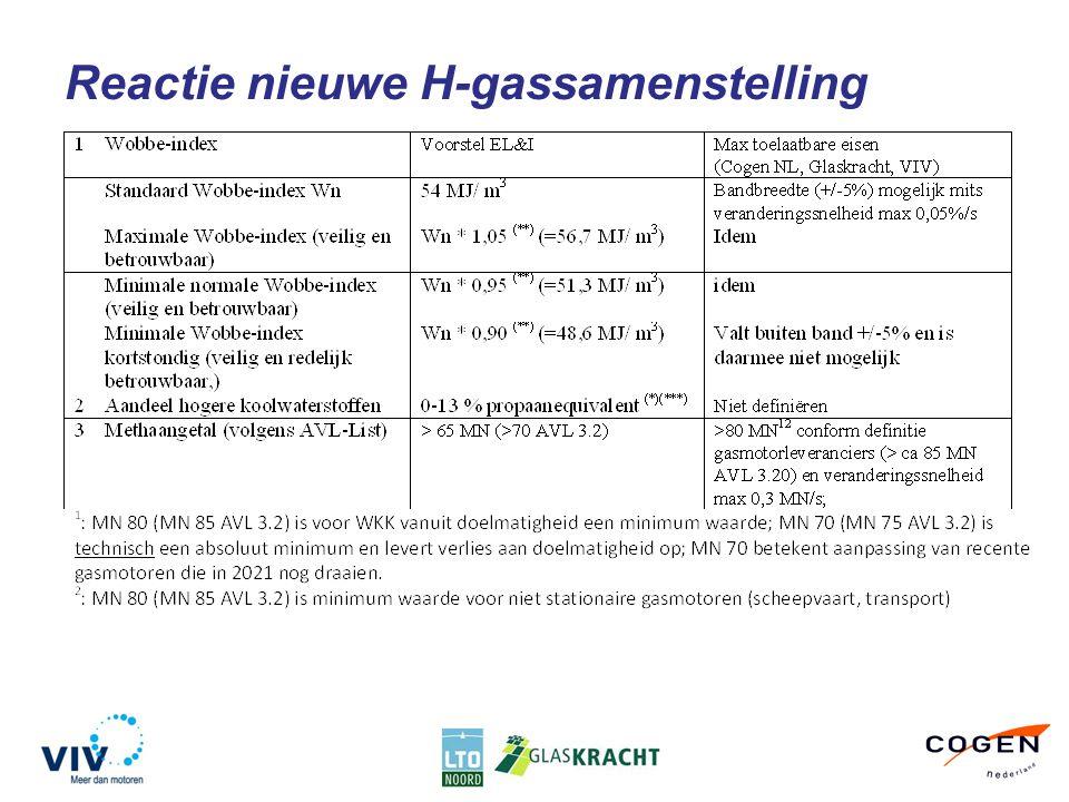 Reactie nieuwe H-gassamenstelling