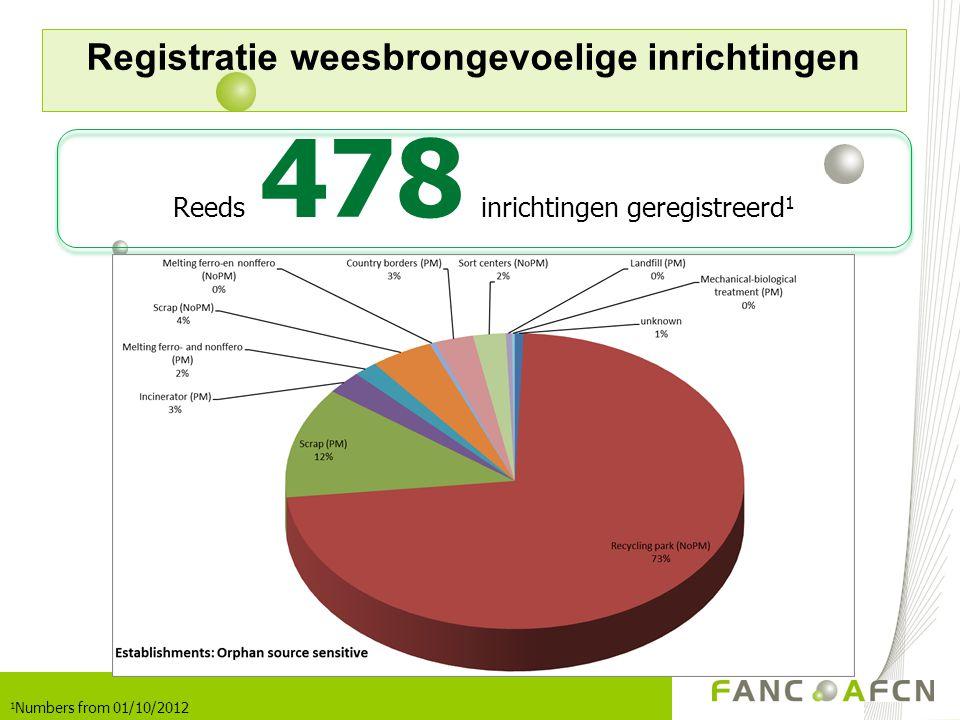 Registratie weesbrongevoelige inrichtingen Reeds 478 inrichtingen geregistreerd 1 1 Numbers from 01/10/2012