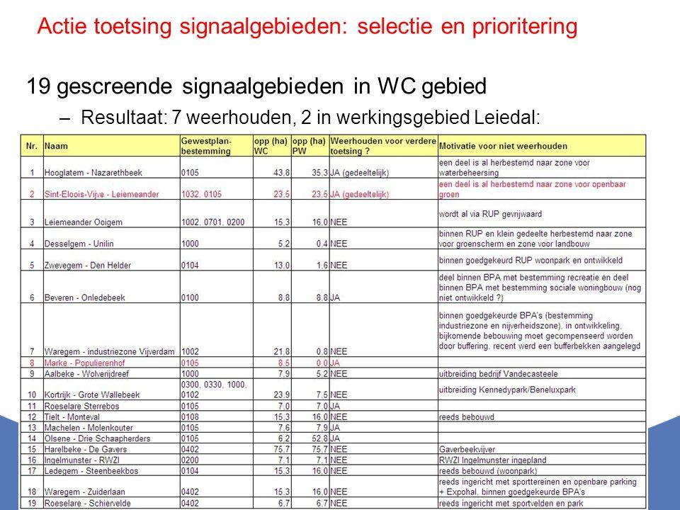 19 gescreende signaalgebieden in WC gebied –Resultaat: 7 weerhouden, 2 in werkingsgebied Leiedal: Actie toetsing signaalgebieden: selectie en priorite
