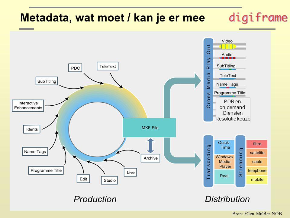 Metadata Workflow …