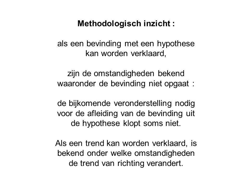 Methodologisch inzicht : als een bevinding met een hypothese kan worden verklaard, zijn de omstandigheden bekend waaronder de bevinding niet opgaat : de bijkomende veronderstelling nodig voor de afleiding van de bevinding uit de hypothese klopt soms niet.