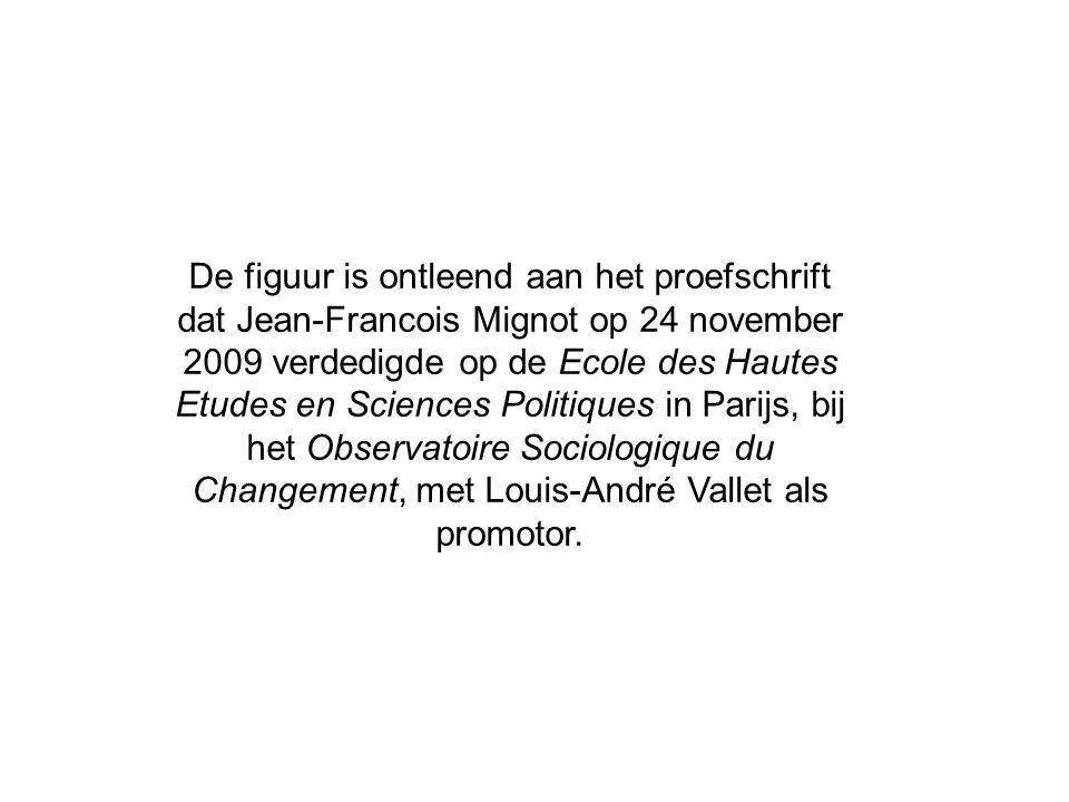 De figuur is ontleend aan het proefschrift dat Jean-Francois Mignot op 24 november 2009 verdedigde op de Ecole des Hautes Etudes en Sciences Politique