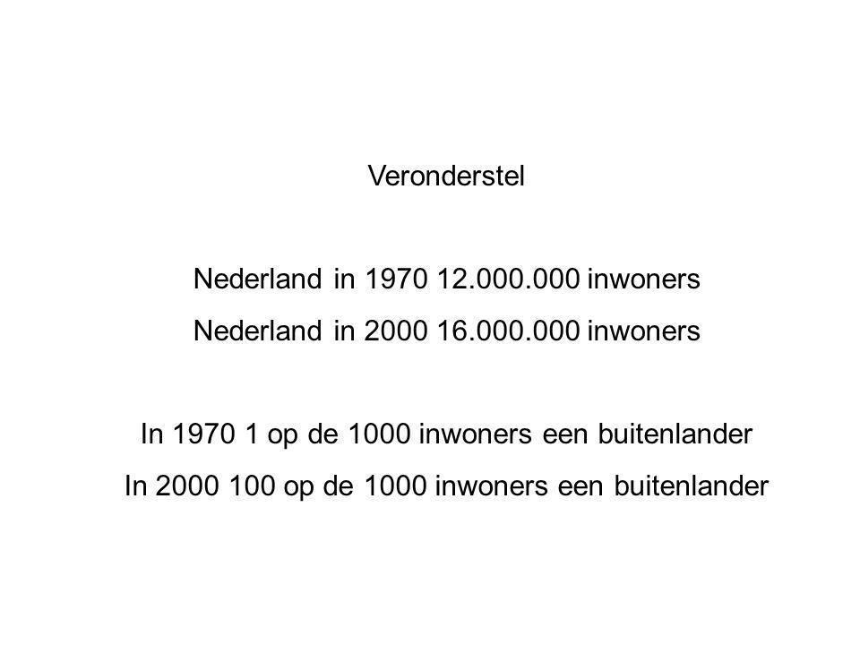 Veronderstel Nederland in 1970 12.000.000 inwoners Nederland in 2000 16.000.000 inwoners In 1970 1 op de 1000 inwoners een buitenlander In 2000 100 op