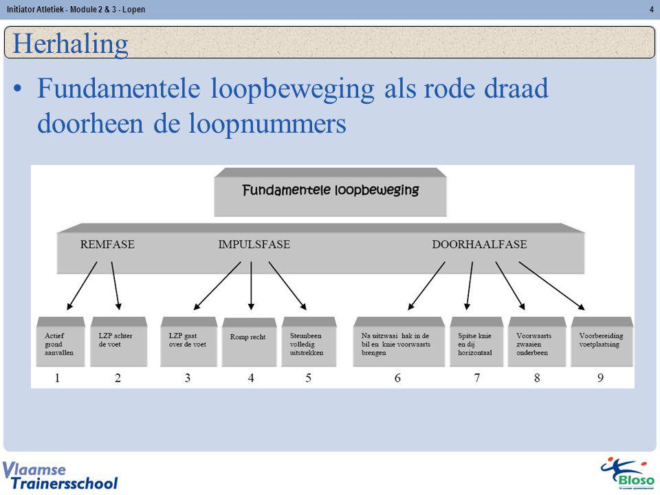 4 Herhaling Fundamentele loopbeweging als rode draad doorheen de loopnummers Initiator Atletiek - Module 2 & 3 - Lopen