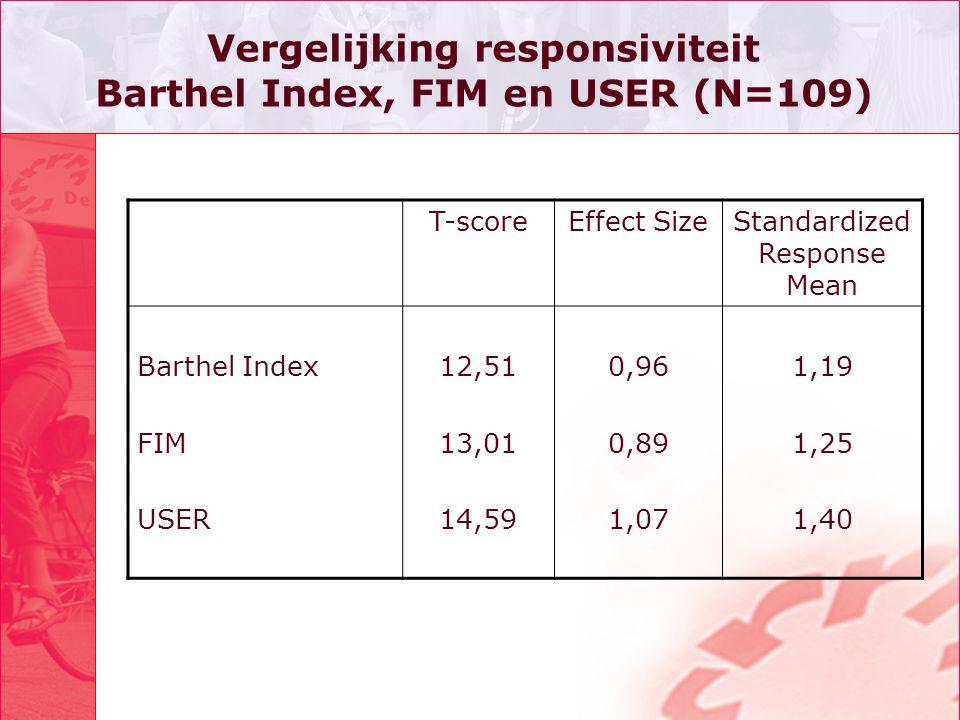 Vergelijking responsiviteit Barthel Index, FIM en USER (N=109) T-scoreEffect SizeStandardized Response Mean Barthel Index FIM USER 12,51 13,01 14,59 0