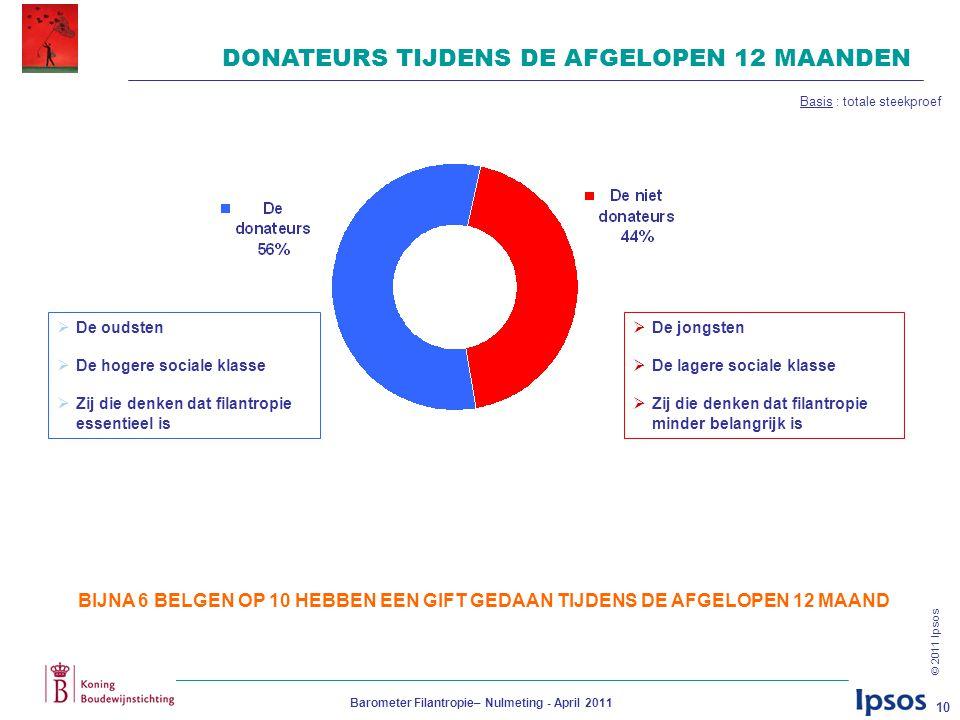 © 2011 Ipsos Barometer Filantropie– Nulmeting - April 2011 10 DONATEURS TIJDENS DE AFGELOPEN 12 MAANDEN BIJNA 6 BELGEN OP 10 HEBBEN EEN GIFT GEDAAN TI