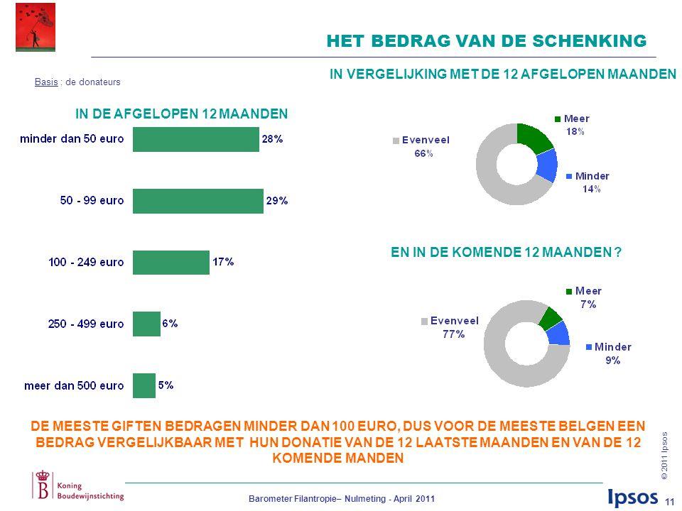 © 2011 Ipsos Barometer Filantropie– Nulmeting - April 2011 11 HET BEDRAG VAN DE SCHENKING DE MEESTE GIFTEN BEDRAGEN MINDER DAN 100 EURO, DUS VOOR DE MEESTE BELGEN EEN BEDRAG VERGELIJKBAAR MET HUN DONATIE VAN DE 12 LAATSTE MAANDEN EN VAN DE 12 KOMENDE MANDEN IN DE AFGELOPEN 12 MAANDEN IN VERGELIJKING MET DE 12 AFGELOPEN MAANDEN EN IN DE KOMENDE 12 MAANDEN .