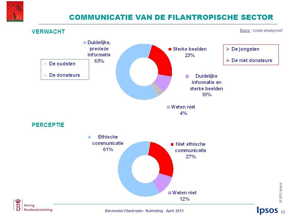 © 2011 Ipsos Barometer Filantropie– Nulmeting - April 2011 13 COMMUNICATIE VAN DE FILANTROPISCHE SECTOR VERWACHT PERCEPTIE  De jongsten  De niet don