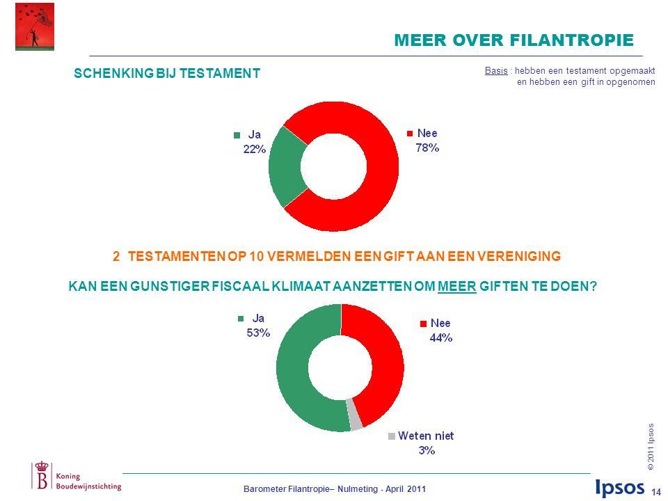 © 2011 Ipsos Barometer Filantropie– Nulmeting - April 2011 14 MEER OVER FILANTROPIE SCHENKING BIJ TESTAMENT KAN EEN GUNSTIGER FISCAAL KLIMAAT AANZETTEN OM MEER GIFTEN TE DOEN.