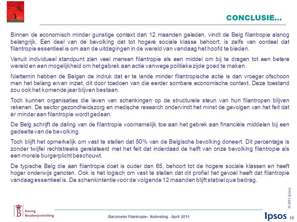 © 2011 Ipsos Barometer Filantropie– Nulmeting - April 2011 15 CONCLUSIE… Binnen de economisch minder gunstige context dan 12 maanden geleden, vindt de Belg filantropie alsnog belangrijk.