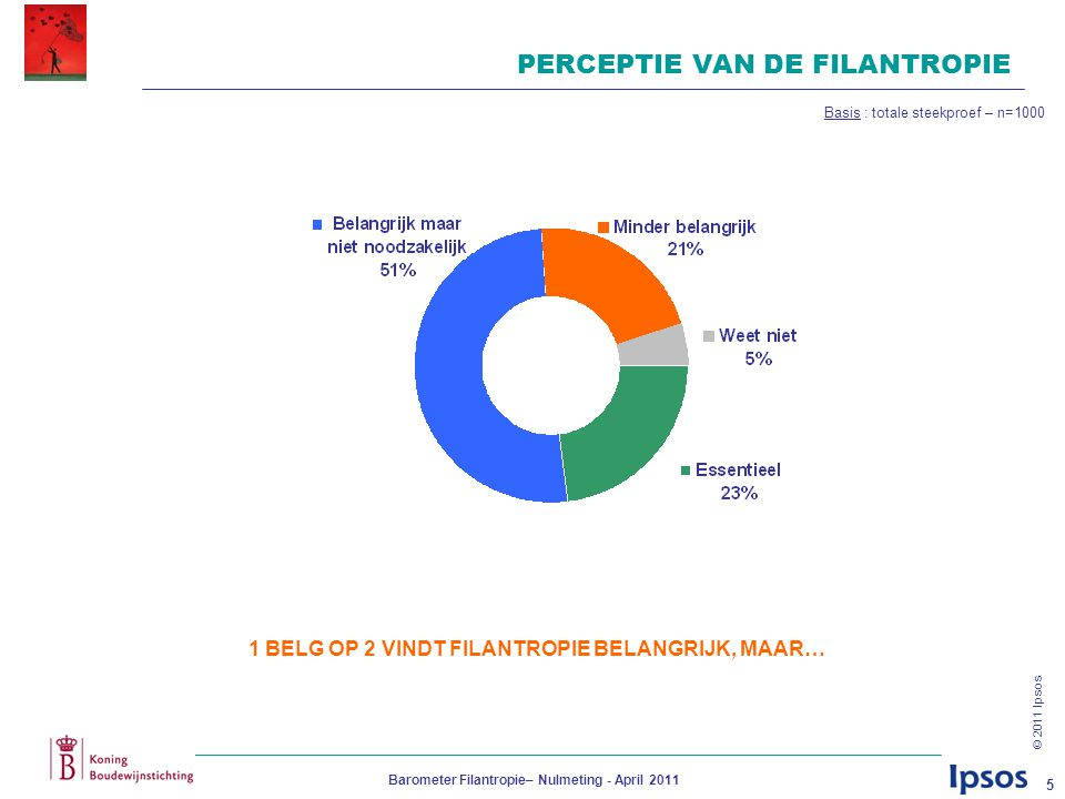 © 2011 Ipsos Barometer Filantropie– Nulmeting - April 2011 5 PERCEPTIE VAN DE FILANTROPIE Basis : totale steekproef – n=1000 1 BELG OP 2 VINDT FILANTR