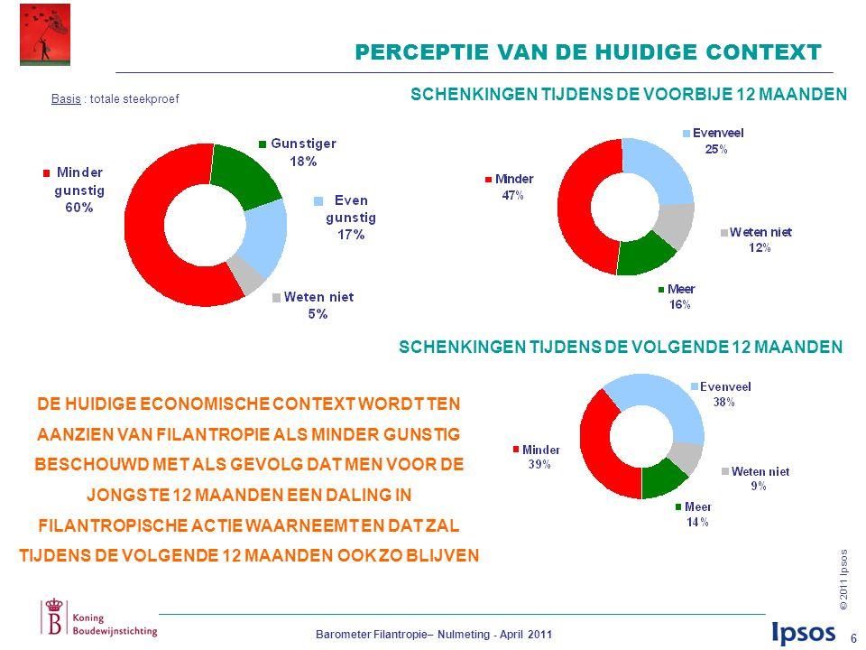 © 2011 Ipsos Barometer Filantropie– Nulmeting - April 2011 6 PERCEPTIE VAN DE HUIDIGE CONTEXT DE HUIDIGE ECONOMISCHE CONTEXT WORDT TEN AANZIEN VAN FILANTROPIE ALS MINDER GUNSTIG BESCHOUWD MET ALS GEVOLG DAT MEN VOOR DE JONGSTE 12 MAANDEN EEN DALING IN FILANTROPISCHE ACTIE WAARNEEMT EN DAT ZAL TIJDENS DE VOLGENDE 12 MAANDEN OOK ZO BLIJVEN SCHENKINGEN TIJDENS DE VOORBIJE 12 MAANDEN SCHENKINGEN TIJDENS DE VOLGENDE 12 MAANDEN Basis : totale steekproef