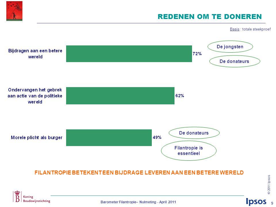 © 2011 Ipsos Barometer Filantropie– Nulmeting - April 2011 9 REDENEN OM TE DONEREN FILANTROPIE BETEKENT EEN BIJDRAGE LEVEREN AAN EEN BETERE WERELD De donateurs Filantropie is essentieel Basis : totale steekproef De jongsten De donateurs