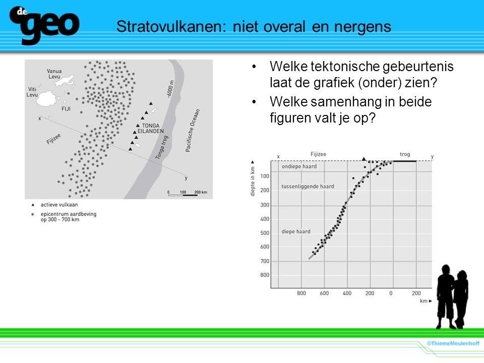 Stratovulkanen: niet overal en nergens Welke tektonische gebeurtenis laat de grafiek (onder) zien? Welke samenhang in beide figuren valt je op?