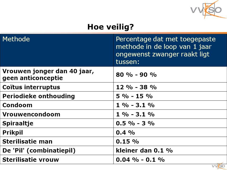 Methode Percentage dat met toegepaste methode in de loop van 1 jaar ongewenst zwanger raakt ligt tussen: Vrouwen jonger dan 40 jaar, geen anticonceptie 80 % - 90 % Coïtus interruptus12 % - 38 % Periodieke onthouding5 % - 15 % Condoom1 % - 3.1 % Vrouwencondoom1 % - 3.1 % Spiraaltje0.5 % - 3 % Prikpil0.4 % Sterilisatie man0.15 % De Pil (combinatiepil)kleiner dan 0.1 % Sterilisatie vrouw0.04 % - 0.1 % Hoe veilig?