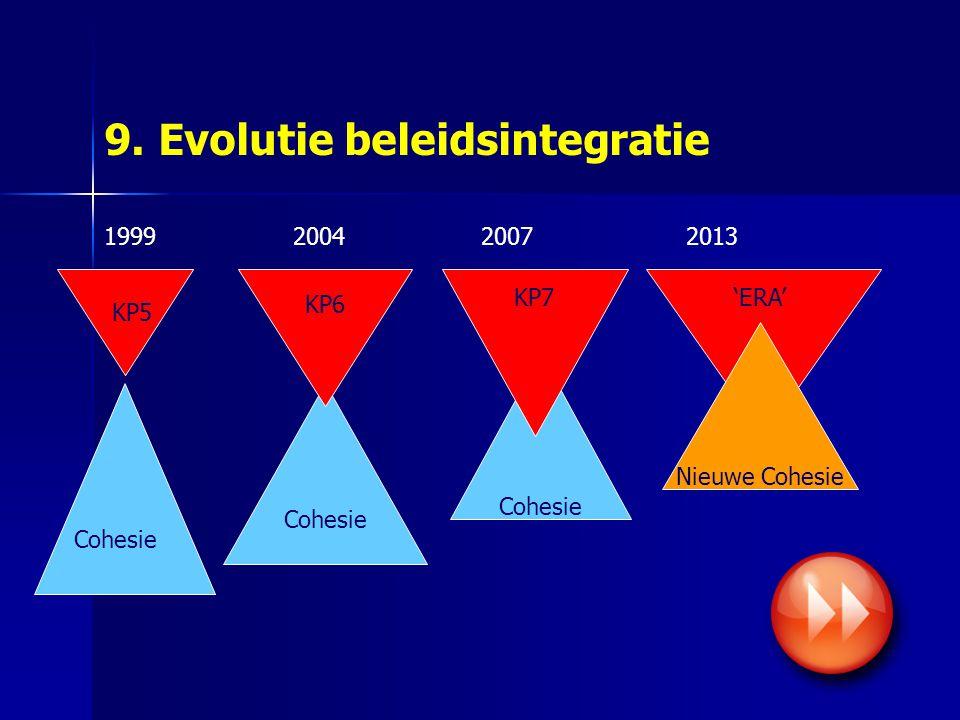 9. Evolutie beleidsintegratie Cohesie 19992004 2007 KP6 KP7 KP5 Cohesie 2013 'ERA' Nieuwe Cohesie