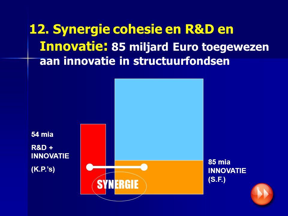 Synergie EU-fondsen (1): 13.