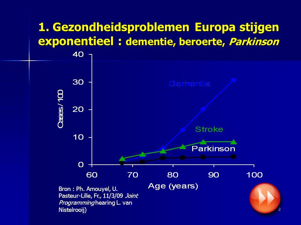 2 1. Gezondheidsproblemen Europa stijgen exponentieel : dementie, beroerte, Parkinson Bron : Ph.