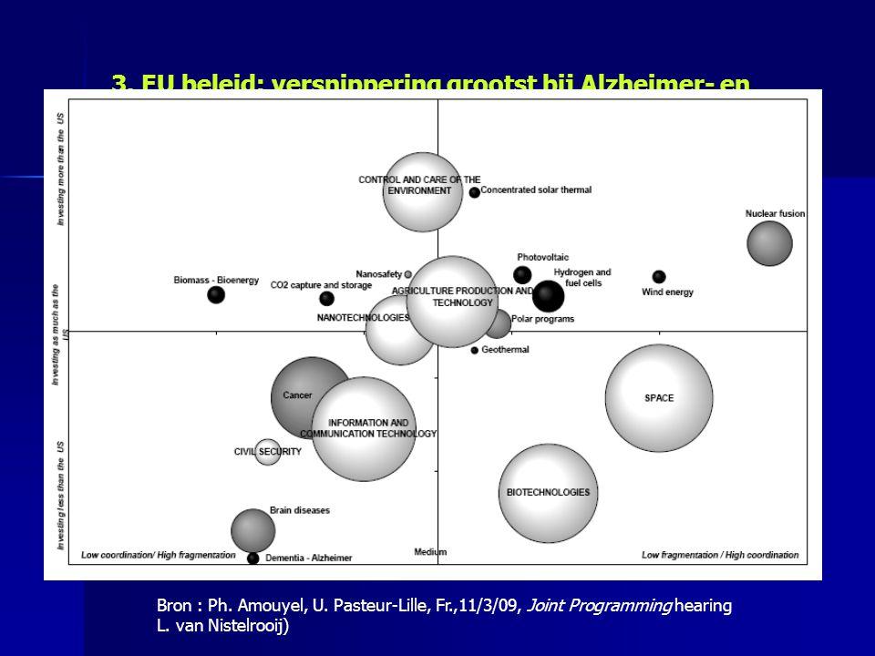 3. EU beleid: versnippering grootst bij Alzheimer- en dementie-onderzoek Bron : Ph.