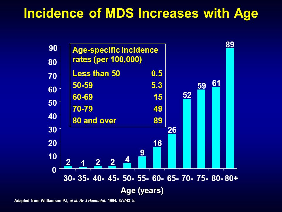 Incidence of MDS Increases with Age Adapted from Williamson PJ, et al. Br J Haematol. 1994. 87:743–5. Age (years) Age-specific incidence rates (per 10