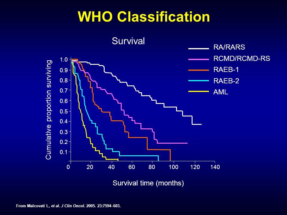 0 20 40 60 80 100 120 140 1.0 0.9 0.8 0.7 0.6 0.5 0.4 0.3 0.2 0.1 WHO Classification Survival RA/RARS RCMD/RCMD-RS RAEB-1 RAEB-2 AML Cumulative proportion surviving Survival time (months) From Malcovati L, et al.