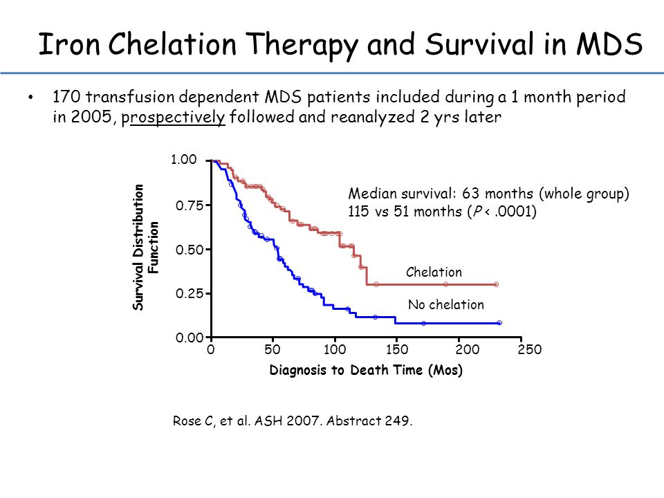 Iron Chelation Therapy and Survival in MDS Rose C, et al.