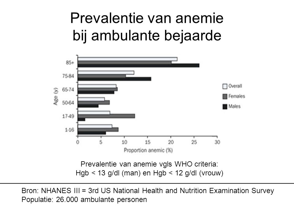 Prevalentie van anemie bij ambulante bejaarde Prevalentie van anemie vgls WHO criteria: Hgb < 13 g/dl (man) en Hgb < 12 g/dl (vrouw) Bron: NHANES III = 3rd US National Health and Nutrition Examination Survey Populatie: 26.000 ambulante personen