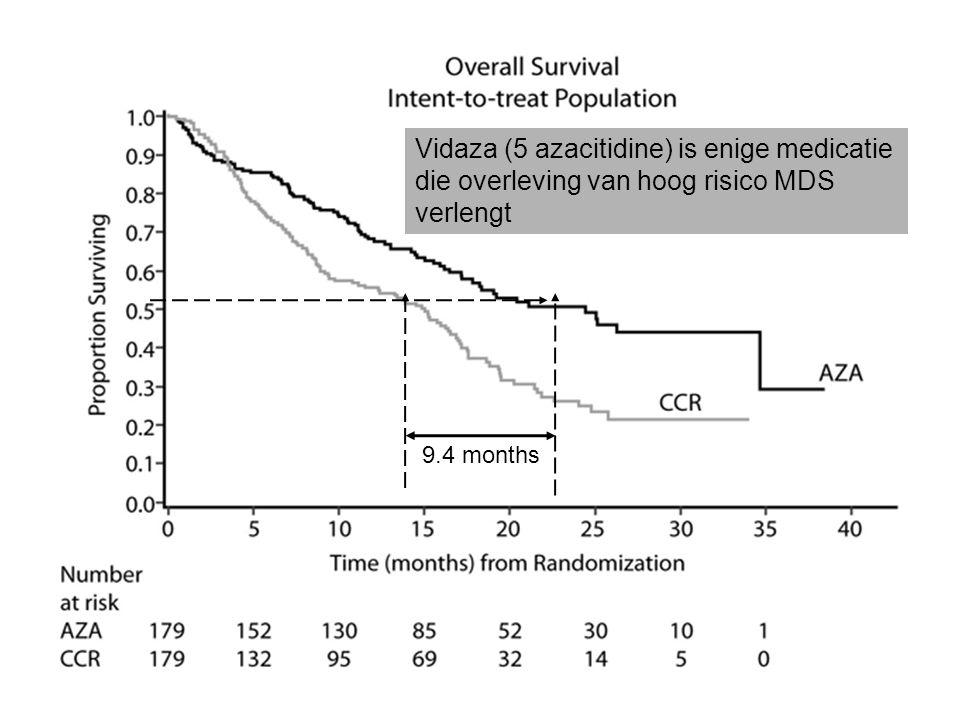 9.4 months Vidaza (5 azacitidine) is enige medicatie die overleving van hoog risico MDS verlengt