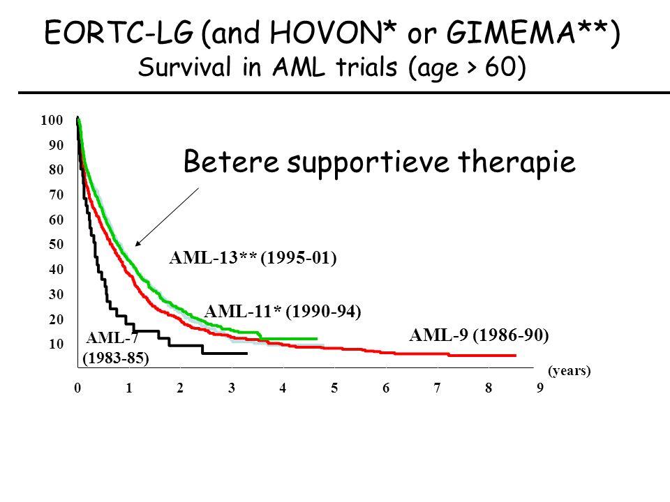 (years) 0123456789 10 20 30 40 50 60 70 80 90 100 AML-11* (1990-94) AML-7 (1983-85) AML-9 (1986-90) AML-13** (1995-01) EORTC-LG (and HOVON* or GIMEMA**) Survival in AML trials (age > 60) Betere supportieve therapie