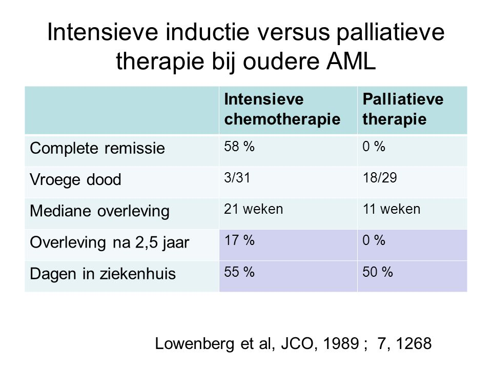 Intensieve inductie versus palliatieve therapie bij oudere AML Intensieve chemotherapie Palliatieve therapie Complete remissie 58 %0 % Vroege dood 3/3118/29 Mediane overleving 21 weken11 weken Overleving na 2,5 jaar 17 %0 % Dagen in ziekenhuis 55 %50 % Lowenberg et al, JCO, 1989 ; 7, 1268