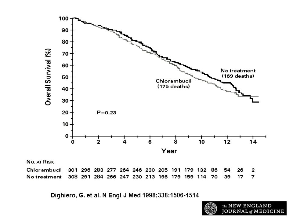 Dighiero, G. et al. N Engl J Med 1998;338:1506-1514 Overall Survival in the First Trial