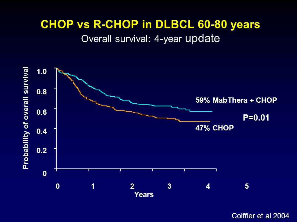 CHOP vs R-CHOP in DLBCL 60-80 years Overall survival: 4-year update Years 1.0 0.8 0.6 0.4 0.2 0 0 1 2 34 5 59% MabThera + CHOP 47% CHOP Probability of