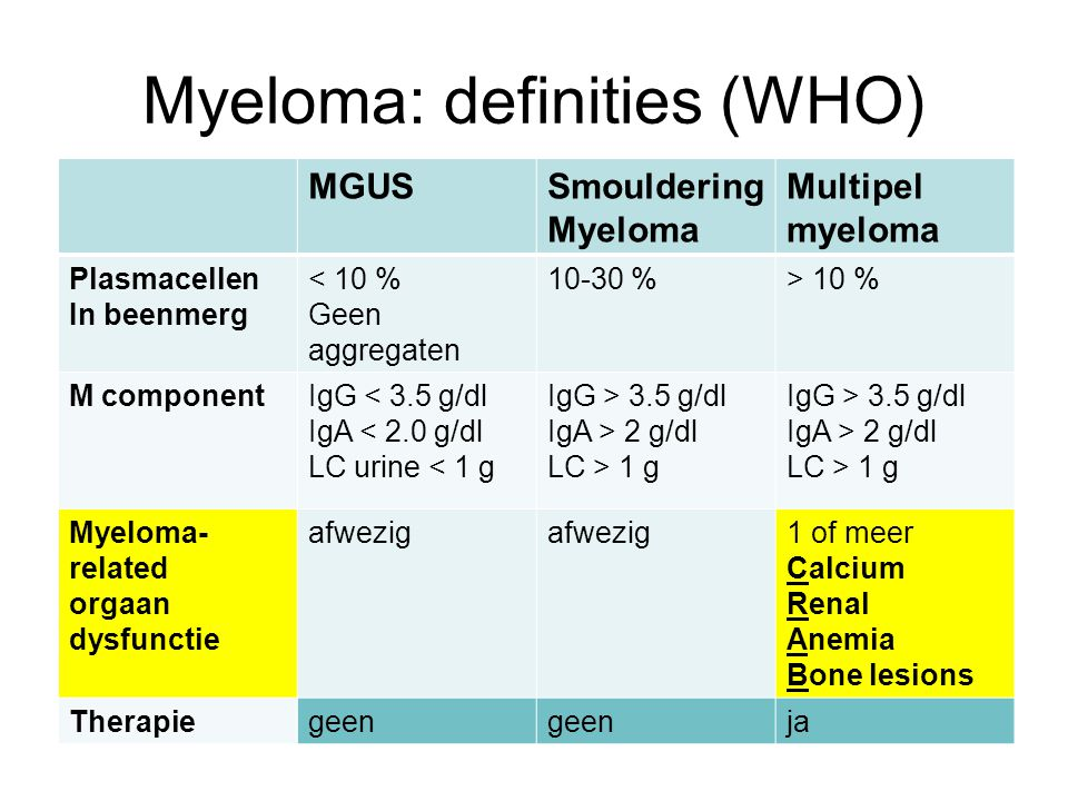 Myeloma: definities (WHO) MGUSSmouldering Myeloma Multipel myeloma Plasmacellen In beenmerg < 10 % Geen aggregaten 10-30 %> 10 % M componentIgG < 3.5 g/dl IgA < 2.0 g/dl LC urine < 1 g IgG > 3.5 g/dl IgA > 2 g/dl LC > 1 g IgG > 3.5 g/dl IgA > 2 g/dl LC > 1 g Myeloma- related orgaan dysfunctie afwezig 1 of meer Calcium Renal Anemia Bone lesions Therapiegeen ja