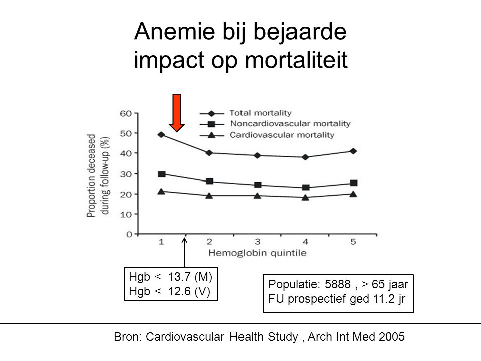 Anemie bij bejaarde impact op mortaliteit Hgb < 13.7 (M) Hgb < 12.6 (V) Bron: Cardiovascular Health Study, Arch Int Med 2005 Populatie: 5888, > 65 jaar FU prospectief ged 11.2 jr