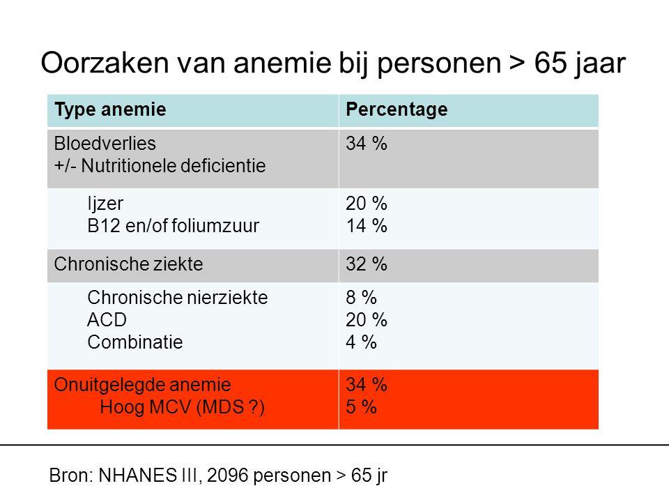 Oorzaken van anemie bij personen > 65 jaar Type anemiePercentage Bloedverlies +/- Nutritionele deficientie 34 % Ijzer B12 en/of foliumzuur 20 % 14 % Chronische ziekte32 % Chronische nierziekte ACD Combinatie 8 % 20 % 4 % Onuitgelegde anemie Hoog MCV (MDS ?) 34 % 5 % Bron: NHANES III, 2096 personen > 65 jr