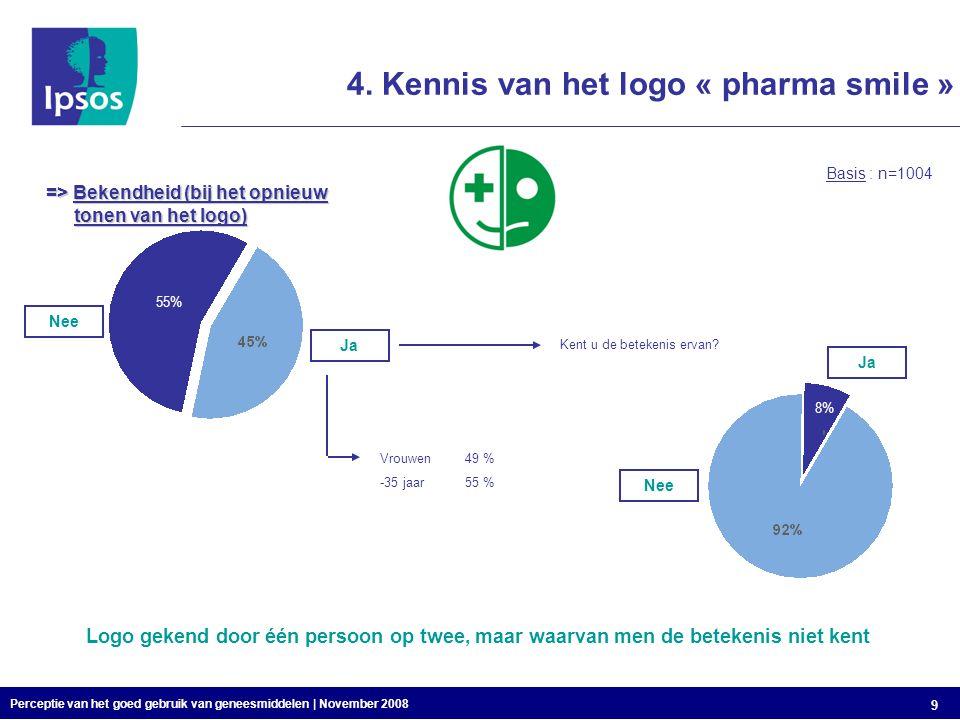 Perceptie van het goed gebruik van geneesmiddelen | November 2008 9 4.
