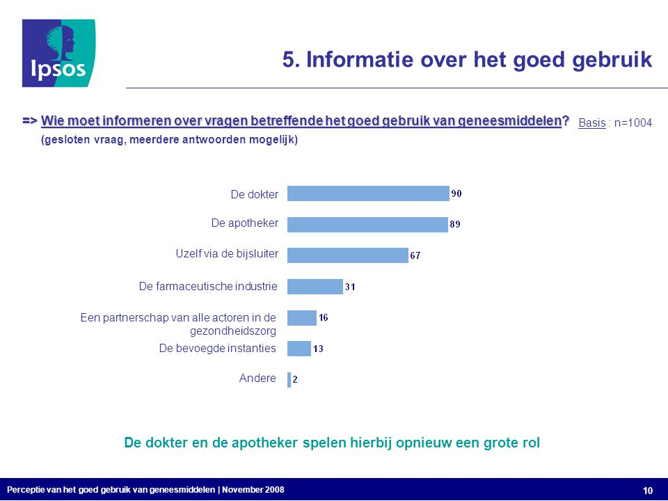 Perceptie van het goed gebruik van geneesmiddelen | November 2008 10 => Wie moet informeren over vragen betreffende het goed gebruik van geneesmiddelen.