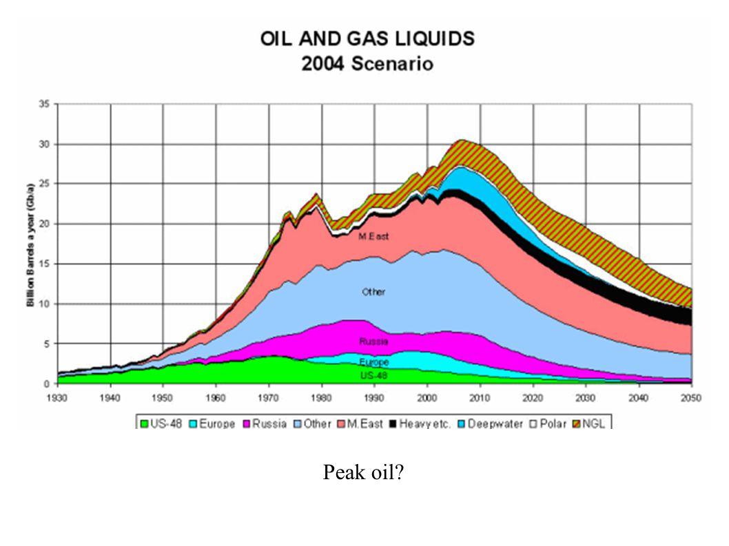 Peak oil?