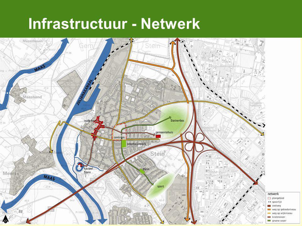 Infrastructuur - Netwerk