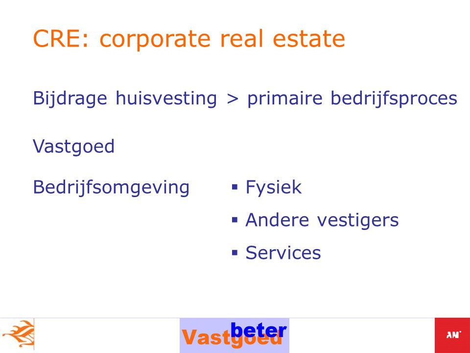 Bijdrage huisvesting > primaire bedrijfsproces CRE: corporate real estate Vastgoed Bedrijfsomgeving  Fysiek  Andere vestigers  Services