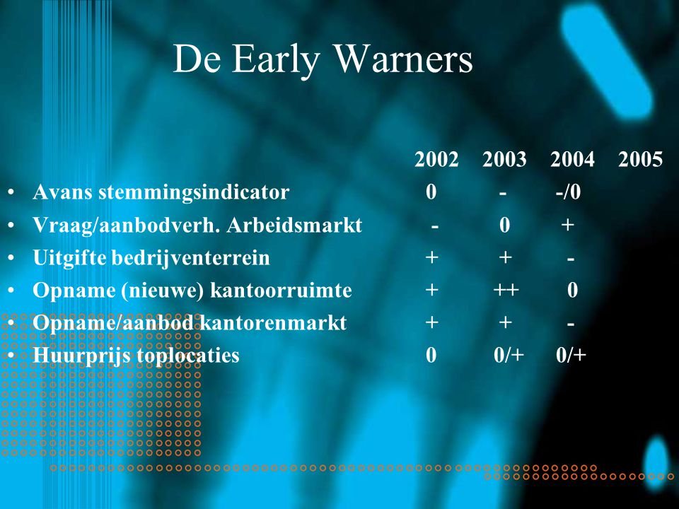 De Early Warners Avans stemmingsindicator 0 - -/0 Vraag/aanbodverh.