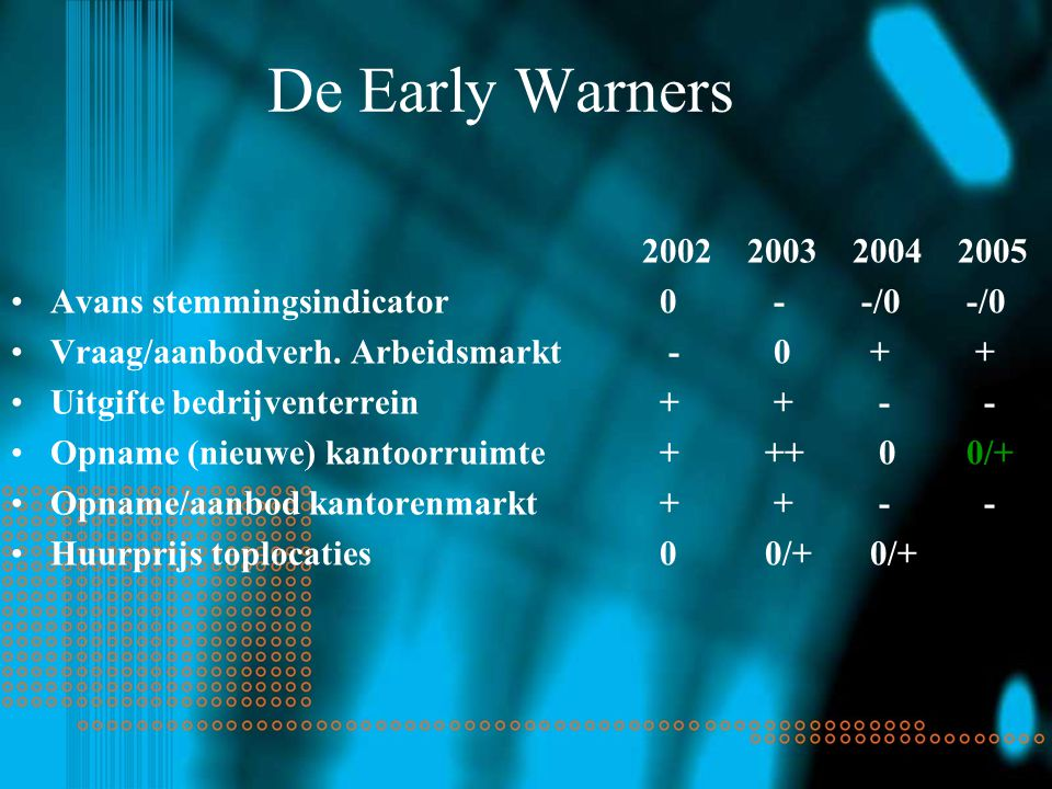 De Early Warners 2002200320042005 Avans stemmingsindicator 0 - -/0 -/0 Vraag/aanbodverh.