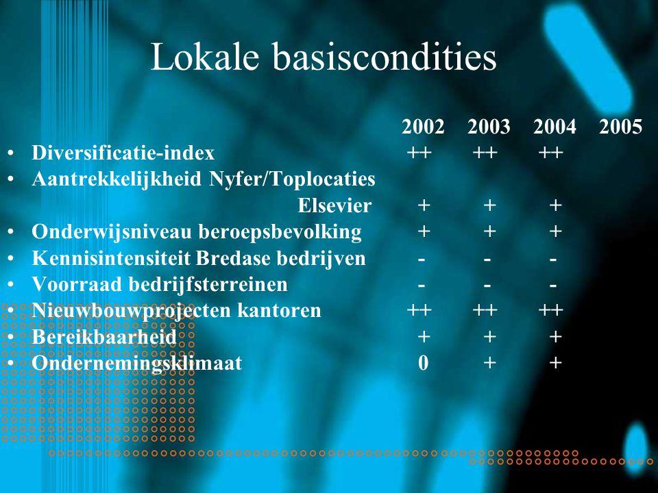 Lokale basiscondities 2002200320042005 Diversificatie-index ++ ++ ++ Aantrekkelijkheid Nyfer/Toplocaties Elsevier + + + Onderwijsniveau beroepsbevolking + + + Kennisintensiteit Bredase bedrijven - - - Voorraad bedrijfsterreinen - - - Nieuwbouwprojecten kantoren ++ ++ ++ Bereikbaarheid + + + Ondernemingsklimaat 0 + +