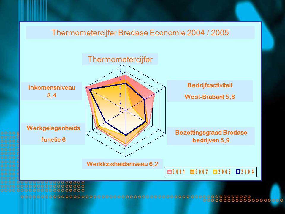 Thermometercijfer Inkomensniveau 8,4 Werkgelegenheids functie 6 Werkloosheidsniveau 6,2 Bezettingsgraad Bredase bedrijven 5,9 Bedrijfsactiviteit West-Brabant 5,8 Thermometercijfer Bredase Economie 2004 / 2005