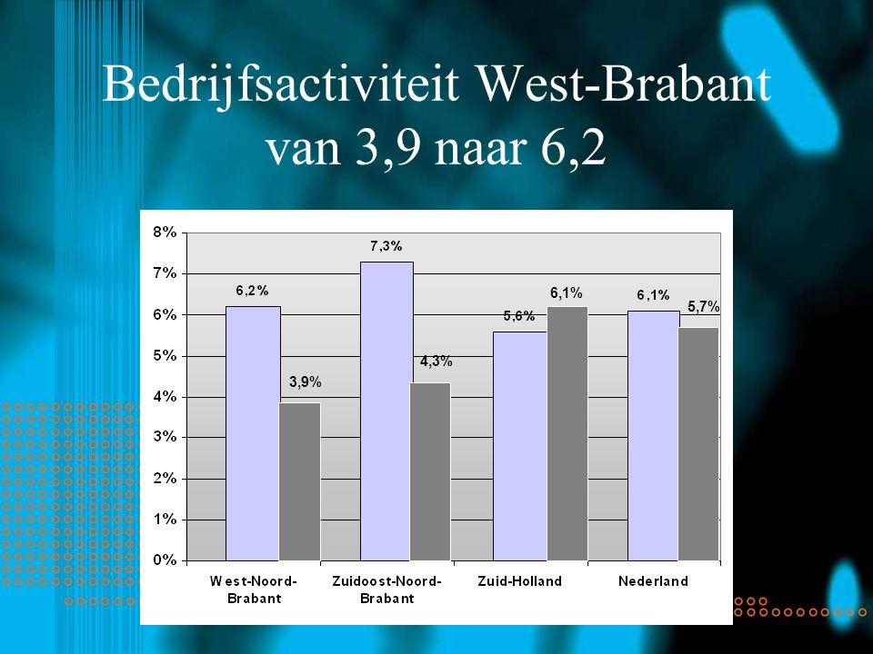 Bedrijfsactiviteit West-Brabant van 3,9 naar 6,2 3,9% 4,3% 6,1% 5,7%