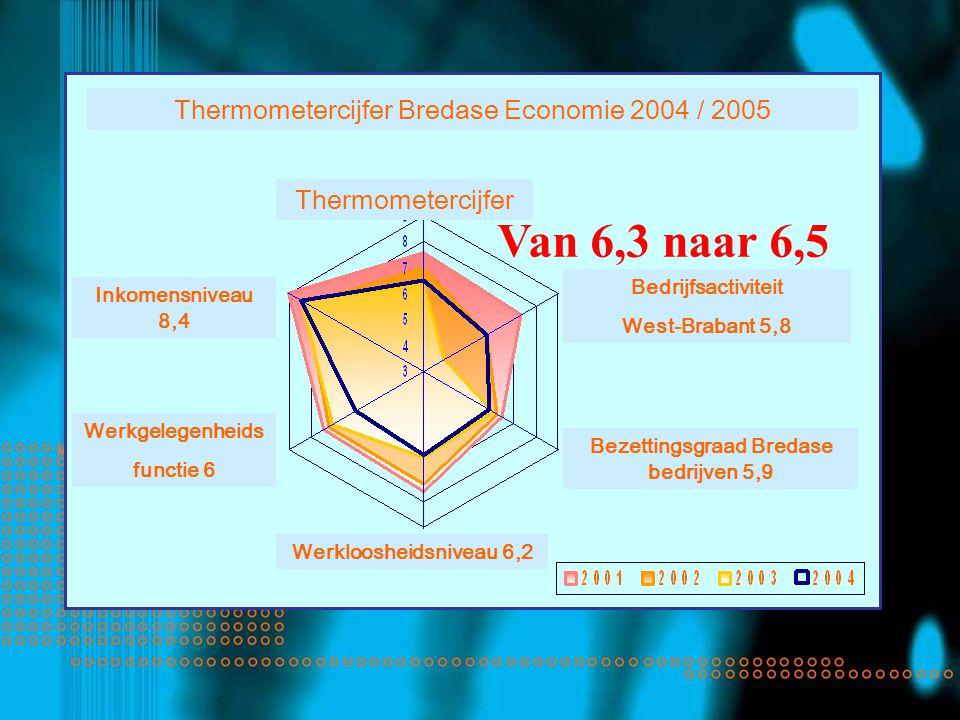 Thermometercijfer Inkomensniveau 8,4 Werkgelegenheids functie 6 Werkloosheidsniveau 6,2 Bezettingsgraad Bredase bedrijven 5,9 Bedrijfsactiviteit West-Brabant 5,8 Thermometercijfer Bredase Economie 2004 / 2005 Van 6,3 naar 6,5
