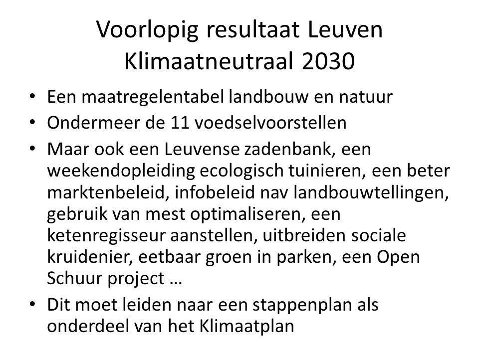 Voorlopig resultaat Leuven Klimaatneutraal 2030 Een maatregelentabel landbouw en natuur Ondermeer de 11 voedselvoorstellen Maar ook een Leuvense zadenbank, een weekendopleiding ecologisch tuinieren, een beter marktenbeleid, infobeleid nav landbouwtellingen, gebruik van mest optimaliseren, een ketenregisseur aanstellen, uitbreiden sociale kruidenier, eetbaar groen in parken, een Open Schuur project … Dit moet leiden naar een stappenplan als onderdeel van het Klimaatplan