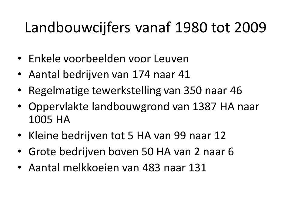 Landbouwcijfers vanaf 1980 tot 2009 Enkele voorbeelden voor Leuven Aantal bedrijven van 174 naar 41 Regelmatige tewerkstelling van 350 naar 46 Oppervlakte landbouwgrond van 1387 HA naar 1005 HA Kleine bedrijven tot 5 HA van 99 naar 12 Grote bedrijven boven 50 HA van 2 naar 6 Aantal melkkoeien van 483 naar 131